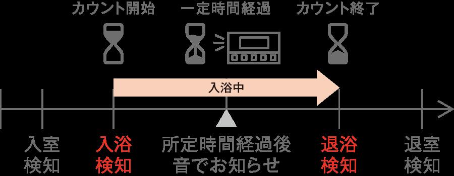「入浴タイマー」で長湯によるのぼせ対策!