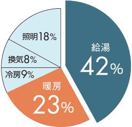 省エネ基準一次エネルギー消費量割合